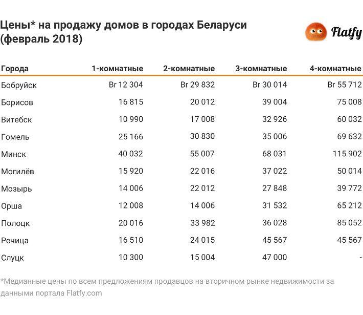 В Борисове завышают цены на квартиры