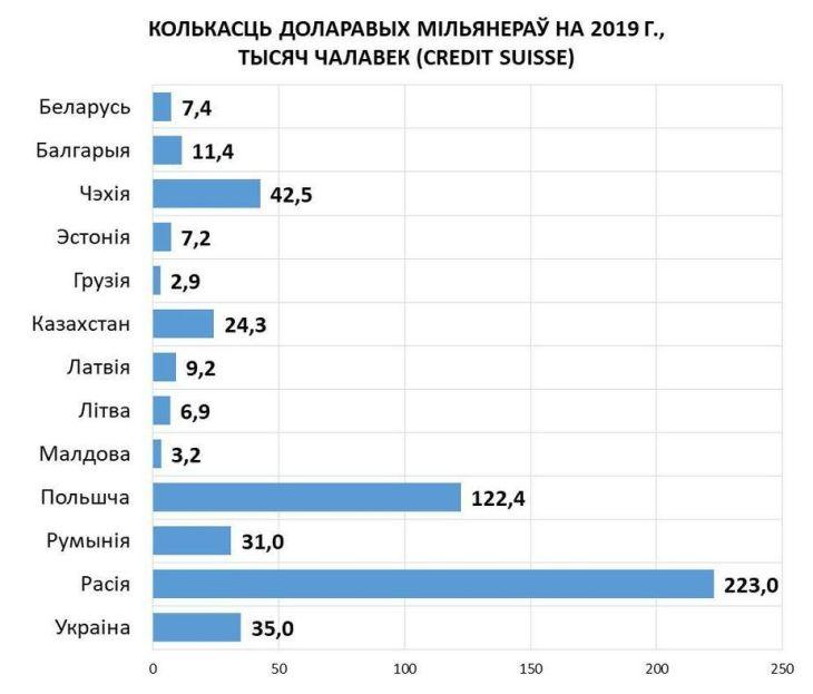 Стало известно, сколько в Беларуси долларовых миллионеров